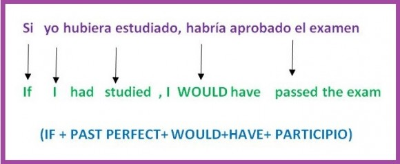 Blog Educativo Conditional 3