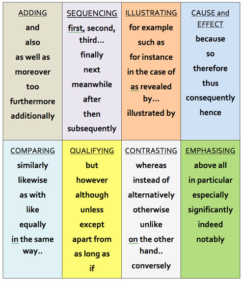 "connective words list essay Having researched your topic in preparation for writing an essay, you will probably have accumulated a wide range simply adding a few connecting words – known as ""signposts"" – make it much more readable: transitions transition word or phrase could highlight the change in direction or the creation of a comparison."