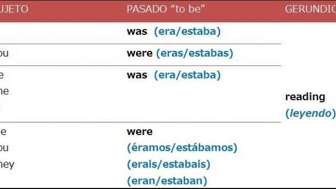 El pasado continuo (Past Continuous) en inglés