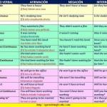 Quick Tip: Resumen de los Tiempos Verbales en inglés (con PDF +infografía)