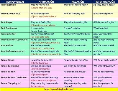 Tiempos Verbales en inglés: cuadro-resumen + infografía