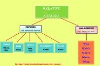 Defining Relative Clauses (Oraciones subordinadas adjetivas especificativas)