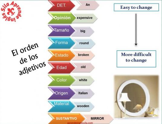 orden adjetivos inglés