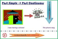 Diferencia entre el Pasado Simple y el Pasado Continuo en inglés