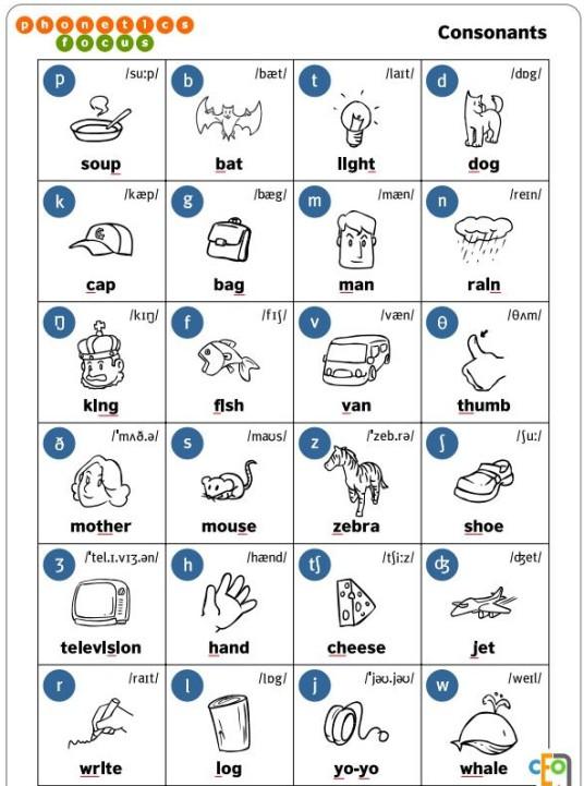 consonantes inglés