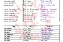 COLLOCATIONS inglés-español (con pronunciación y PDF)