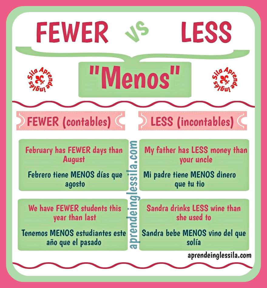 Diferencia Entre Fewer Y Less En Inglés Con Infografía
