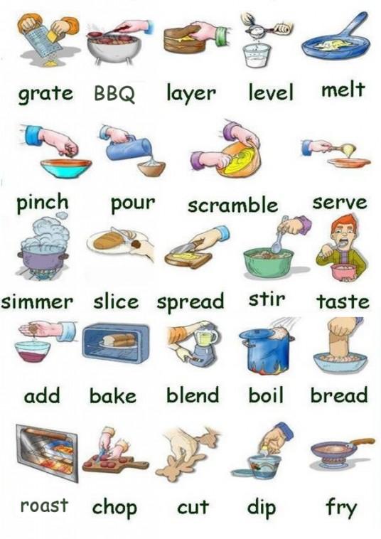 Vocabulario para cocinar ingl s espa ol con pdf for Objetos para cocinar