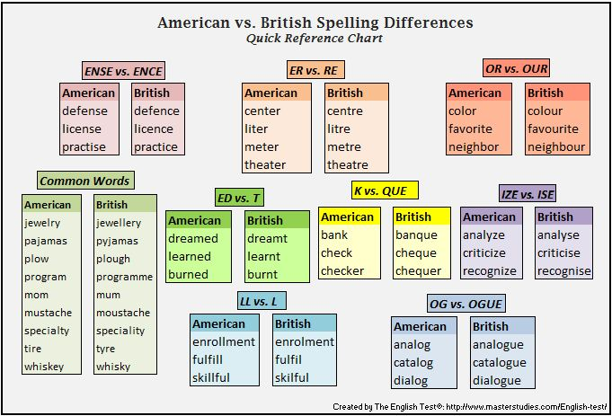Armario Ingles Como Se Escribe ~ Diferencias entre el inglés británico y el inglés americano