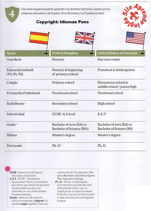 Cómo escribir un currículum (CV) en inglés