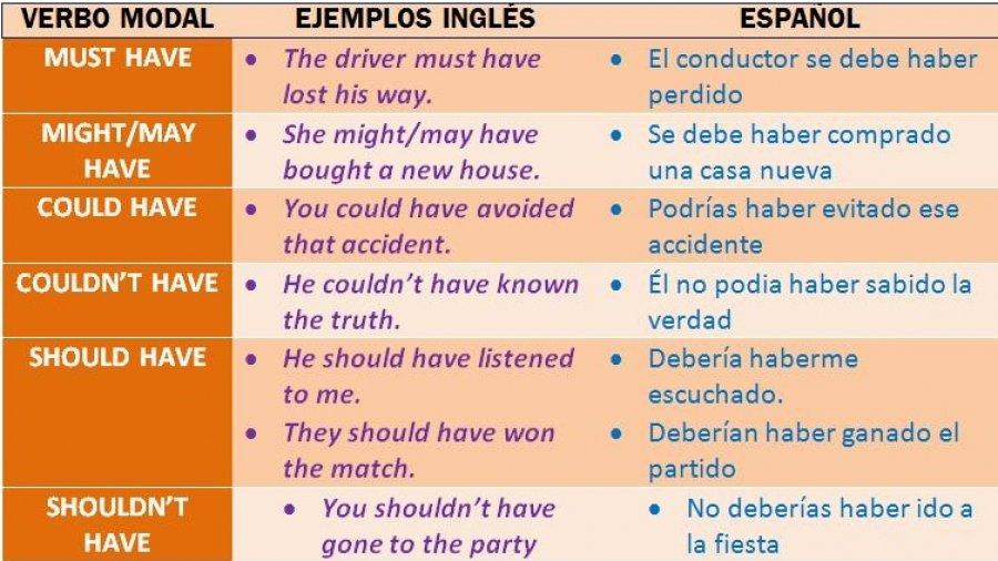 Los verbos modales perfectos en inglés